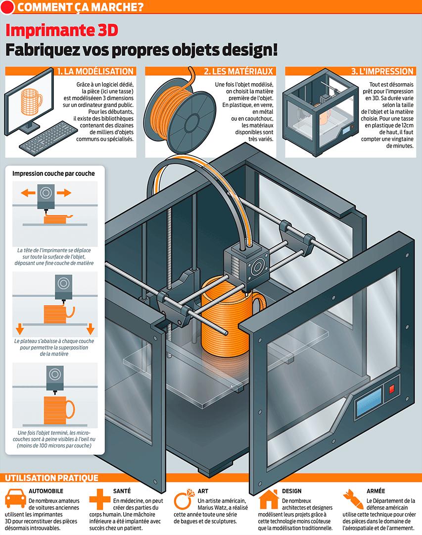 Infographics - Ricardo Moreira - Swiss Graphic Designer